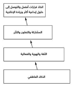 نموذج لفاعلية الفريق