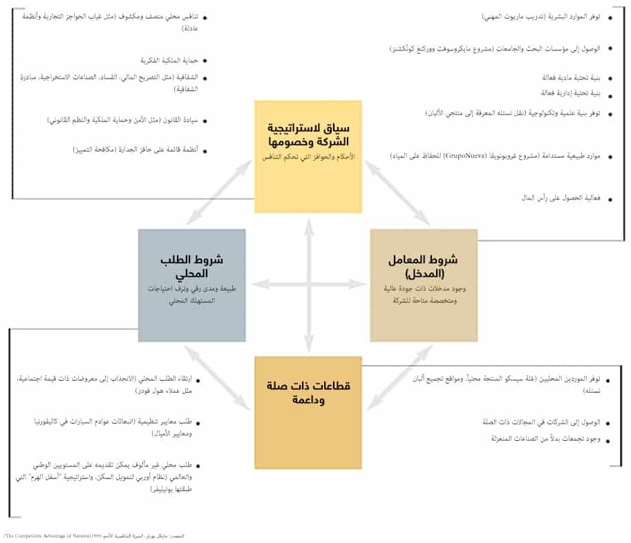سياق الاستراتيجية والمجتمع