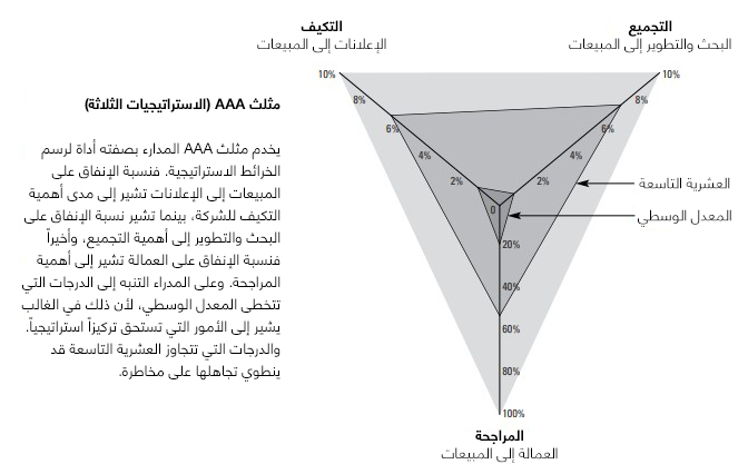 الاستراتيجيات الثلاثة لمثلث AAA