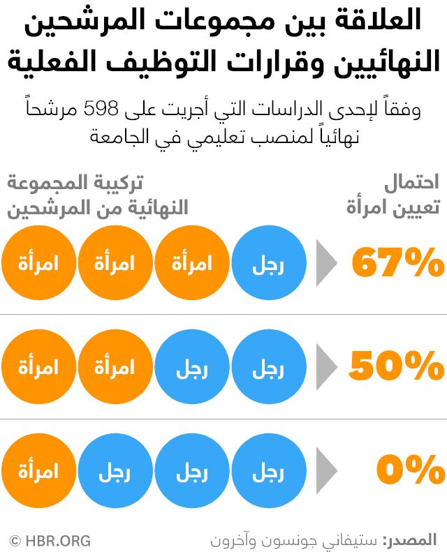 العلاقة بين مجموعات المرشحين