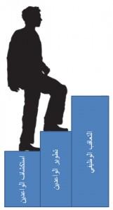 ادارة المواهب والجدارات الوظيفية