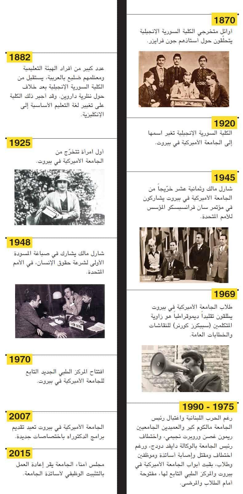الجامعة-الأميركية-في-بيروت