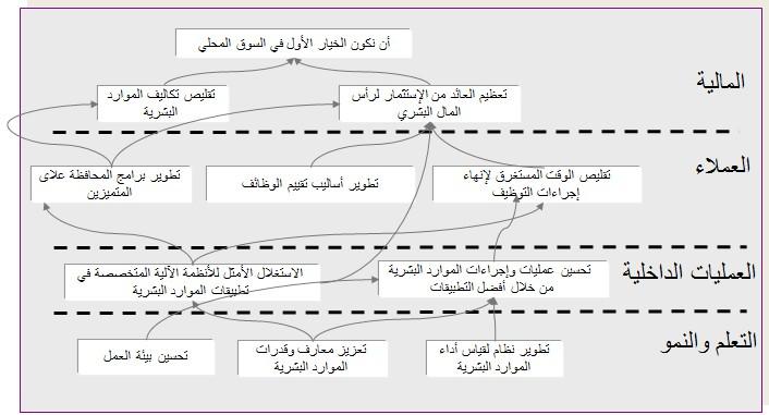تخطيط الموارد البشرية