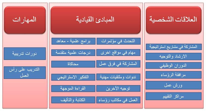 مرحلة تطوير الواعدين1