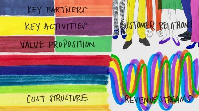 كتابة خطة العمل من أهم صفات قائد الأعمال الناجح