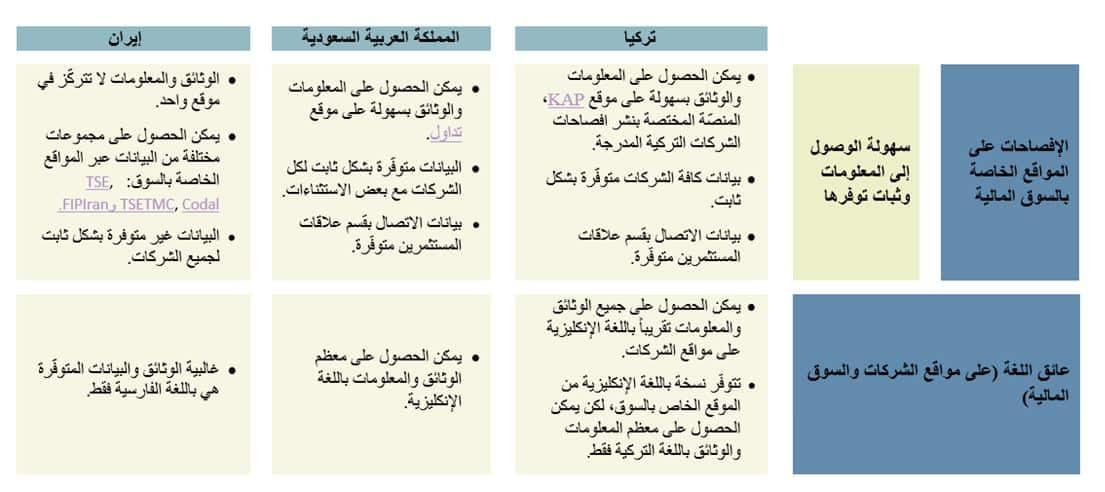 الوصول للمعلومات في تركيا و المملكة العربية السعودية وإيران