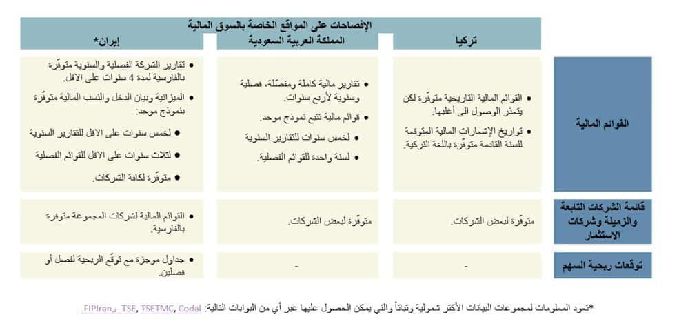 مقارنة بين تركيا و المملكة العربية السعودية وإيران حول الشفافية والإفصاح