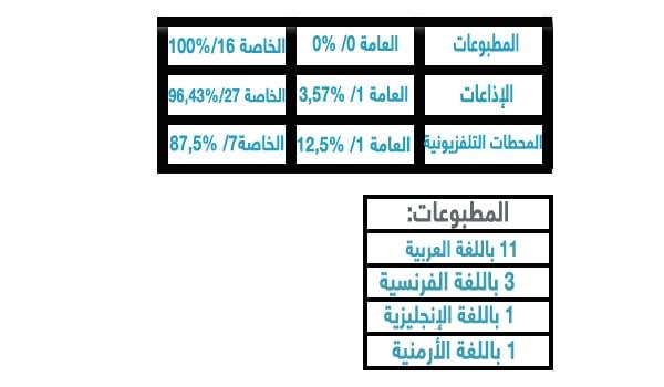 المسؤولية الاجتماعية والإعلام اللبناني