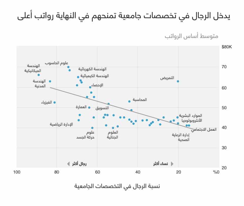التخصصات الجامعية والأجور الضعيفة للنساء