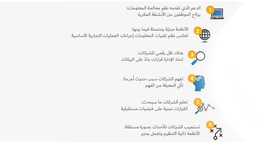 مراحل التطور الموجّه نحو الخدمات