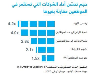 أهمية استثمار الموظفين