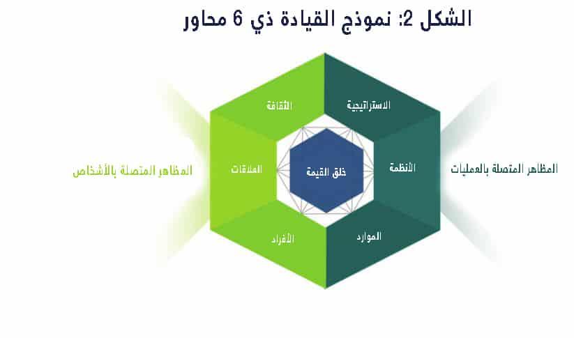 نموذج القيادة