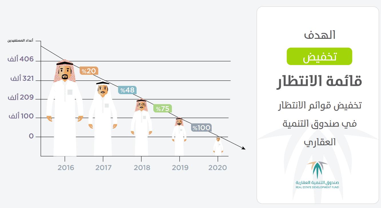 سياسة دعم العرض لوزارة الإسكان السعودية