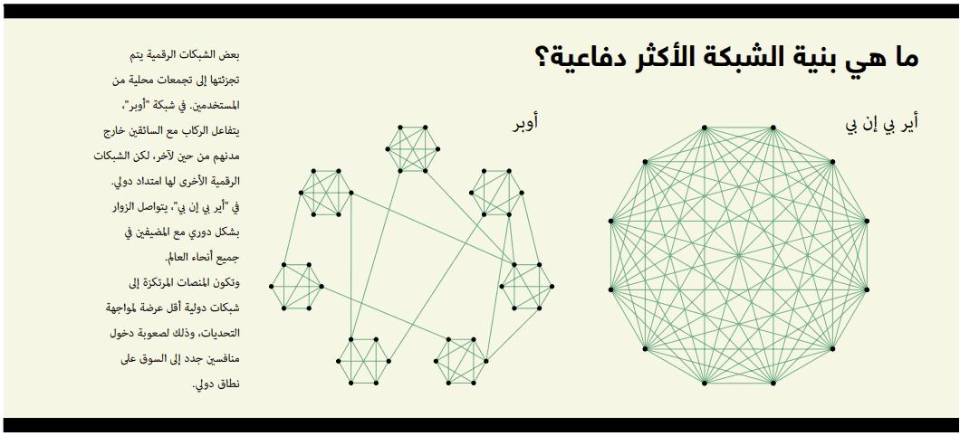 بنية الشبكة