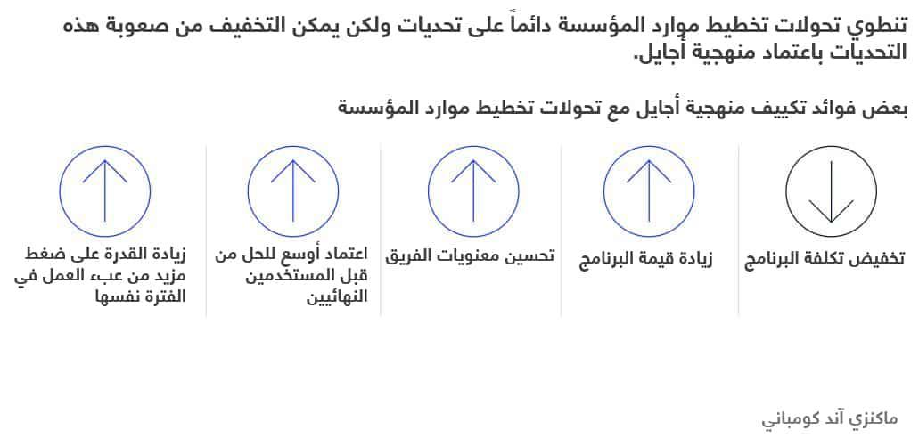 منهجية أجايل لتخطيط موارد المؤسسة