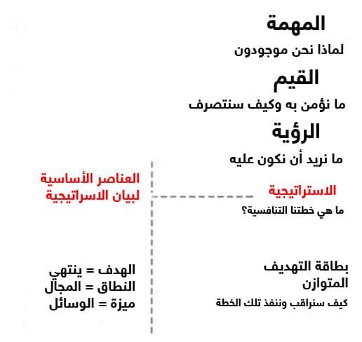 عناصر بناء الاستراتيجية
