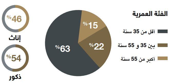 أخلاقيات العمل في الوطن العربي