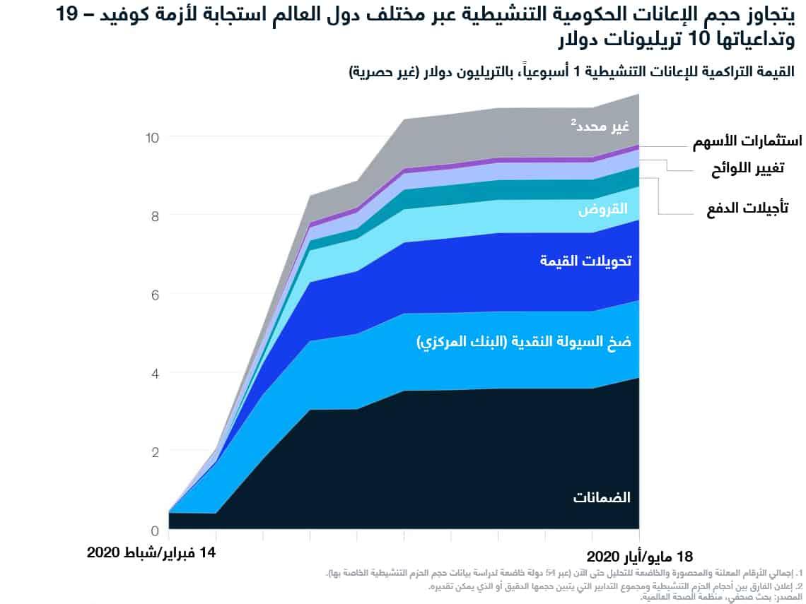 حجم الإعلانات الحكومية التنشيطية