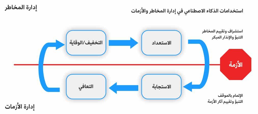المراحل المختلفة في دورة المخاطر والأزمات ودور الذكاء الاصطناعي فيها