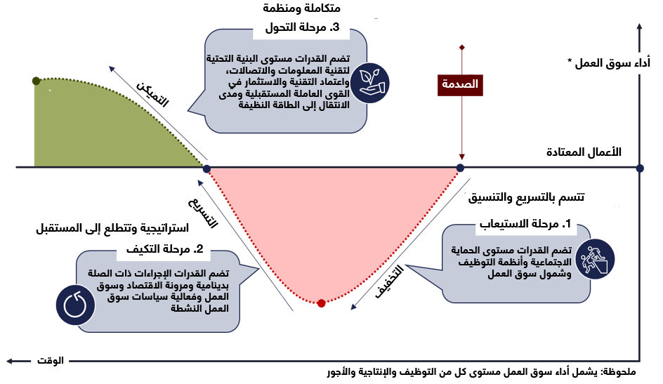 الشكل 1: المراحل الثلاث للمرونة والقدرة على التصدي لأزمة ما