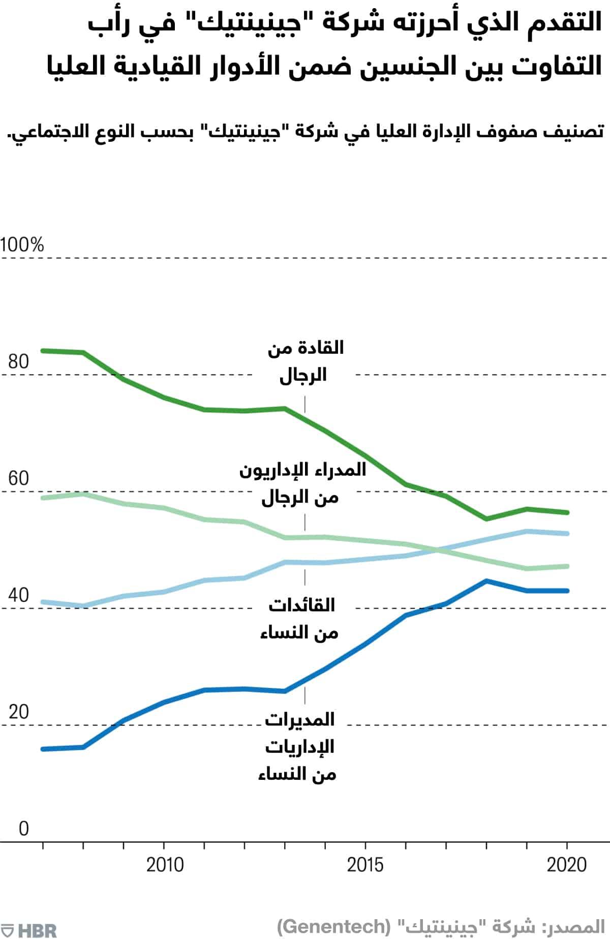 رأب التفاوت بين الجنسين ضمن الأدوار القيادية العليا