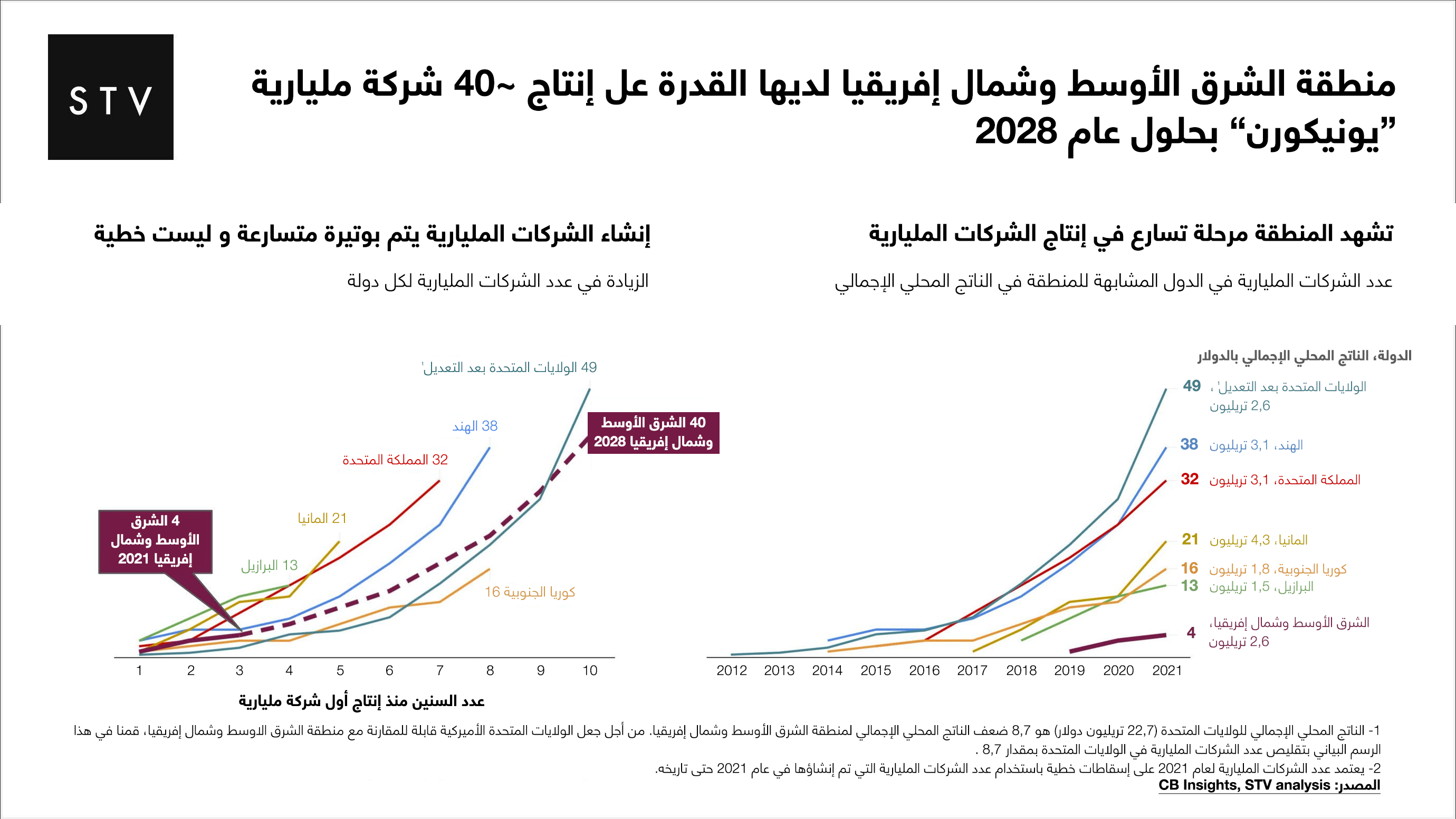 إنتاج الشركات المليارية