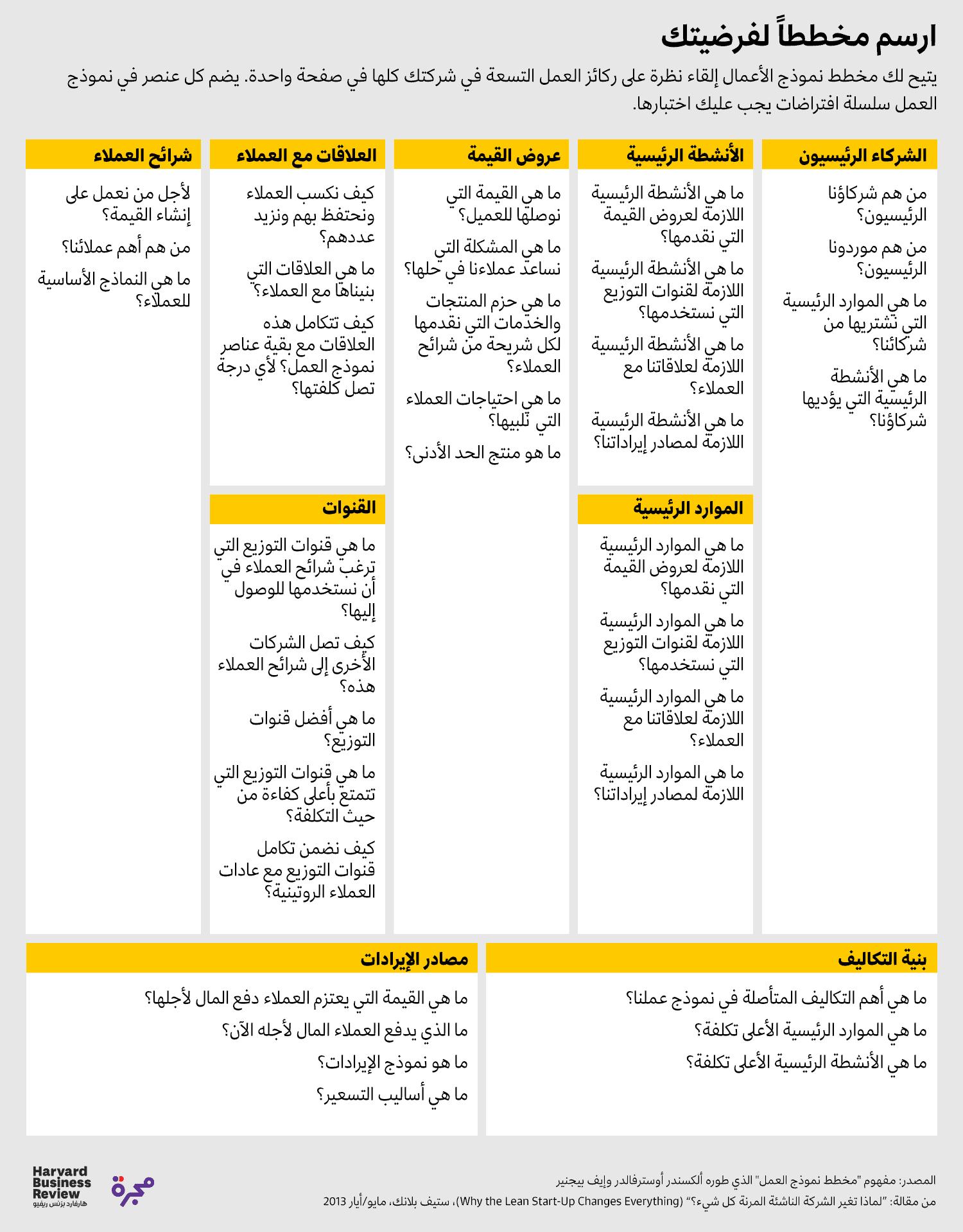 مخطط نموذج الأعمال
