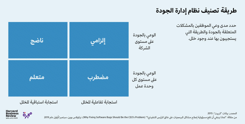 تصنيف نظام إدارة الجودة